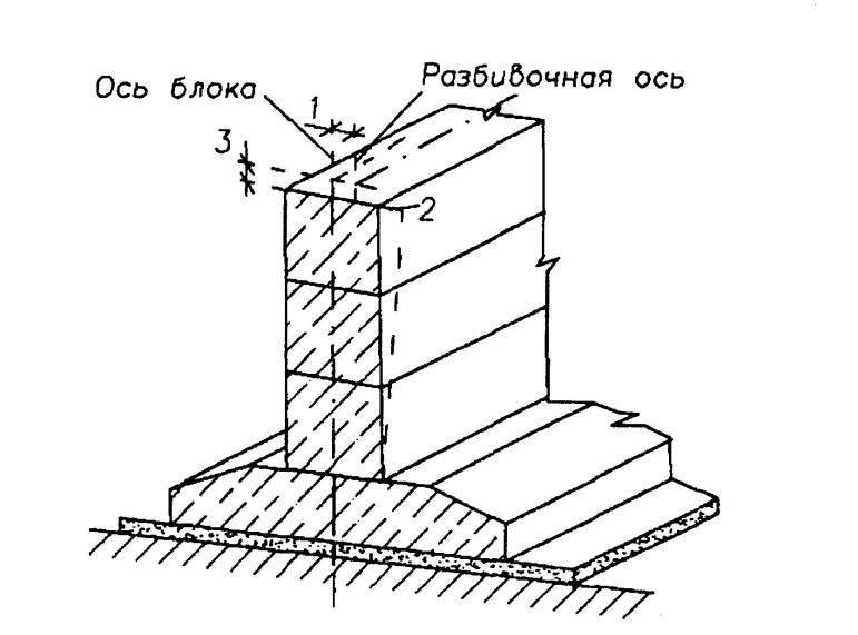 Подушка под фундамент: инструкция по монтажу.