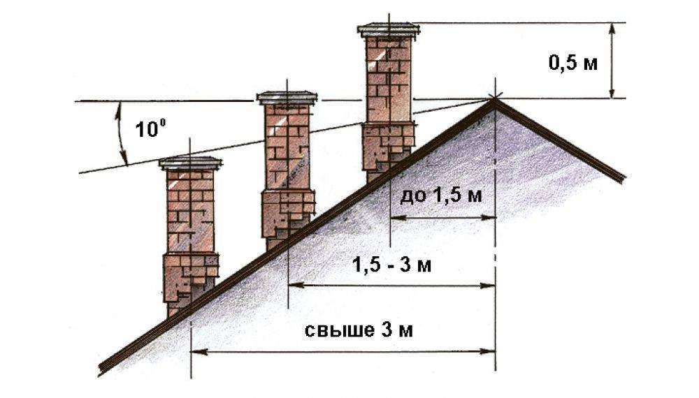 Высота трубы над коньком крыши снип. рассчитываем высоту трубы над крыше по нормам и снипам