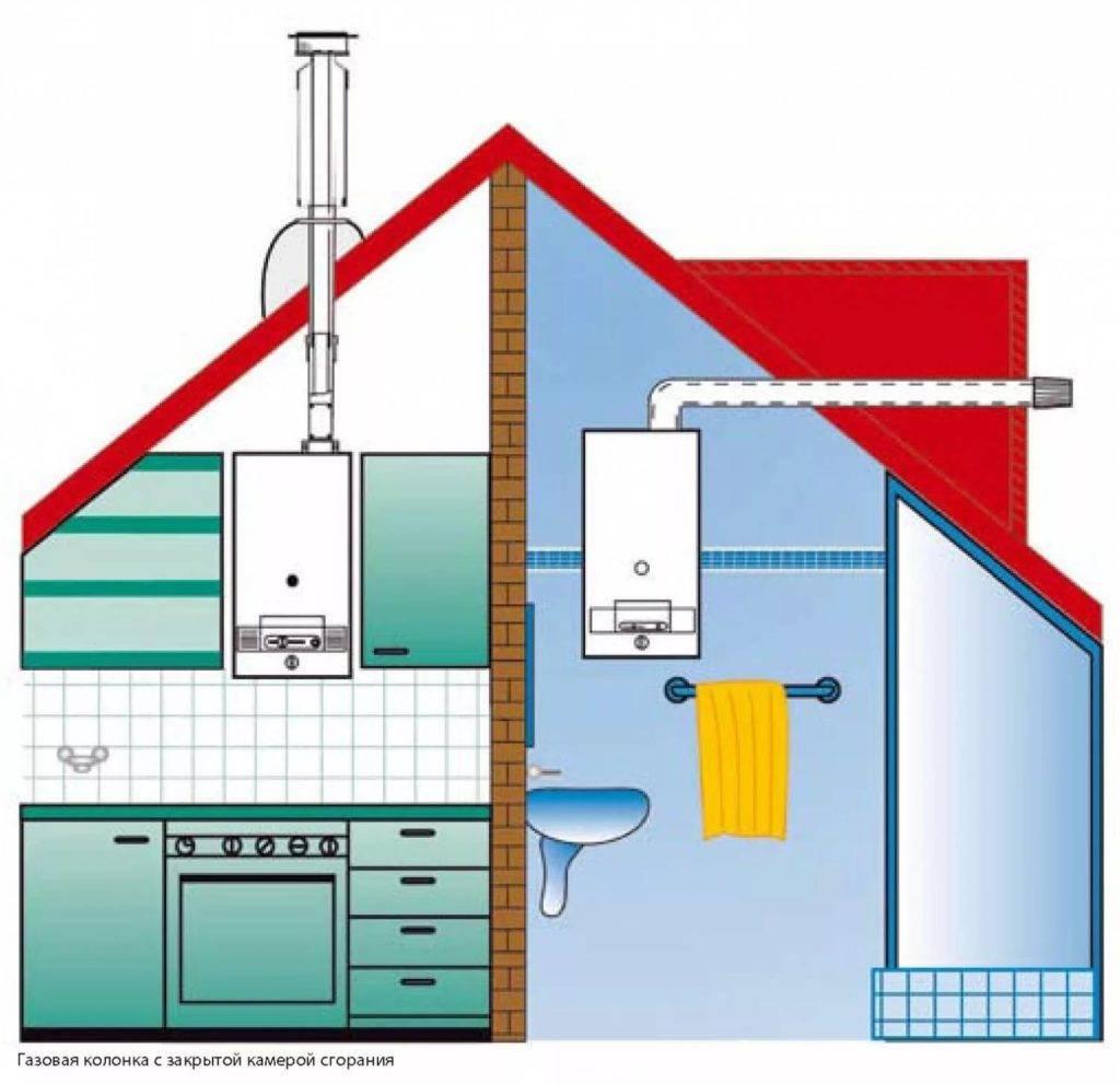 Вытяжка для газового котла в частном доме, как правильно сделать вентиляцию