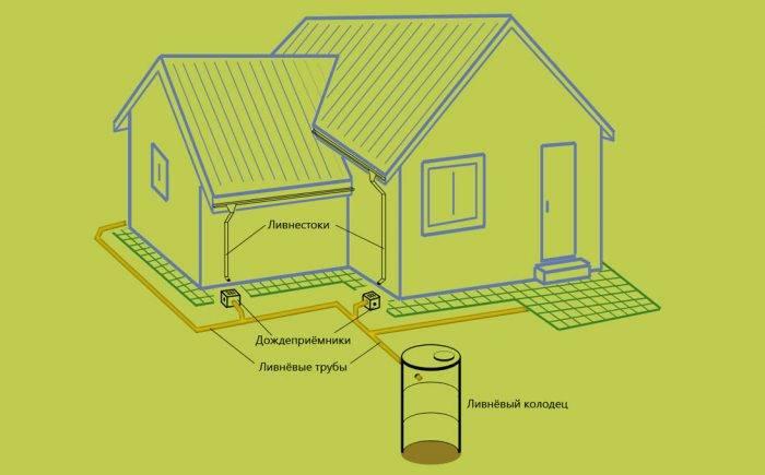 Ливневая канализация в частном доме: система вокруг дома, ливневка, монтаж, установка, как сделать ливневку на участке своими руками