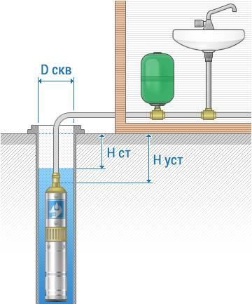 Правильный расчет и подбор насоса для обустройства водоснабжения в частном доме