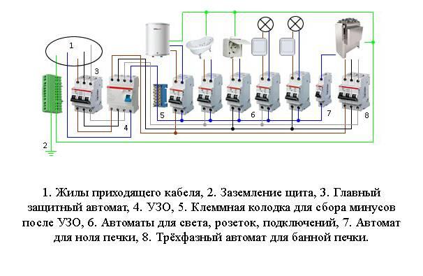 Как провести проводку в бане: фото, выбор марки электрического провода по сечению и освещения