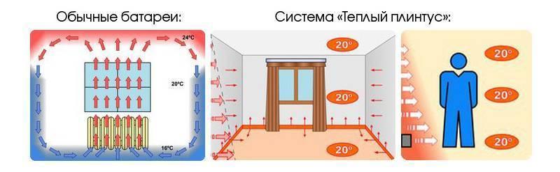 Что лучше теплый пол или теплый плинтус — плюсы и минусы каждого типа топления