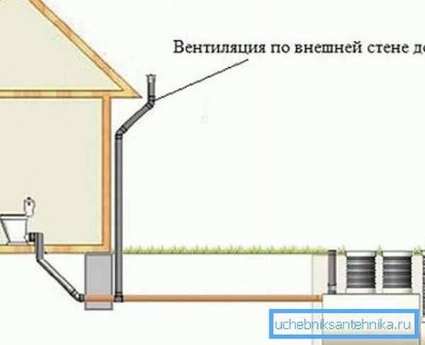 Вентиляция в канализации в частном доме