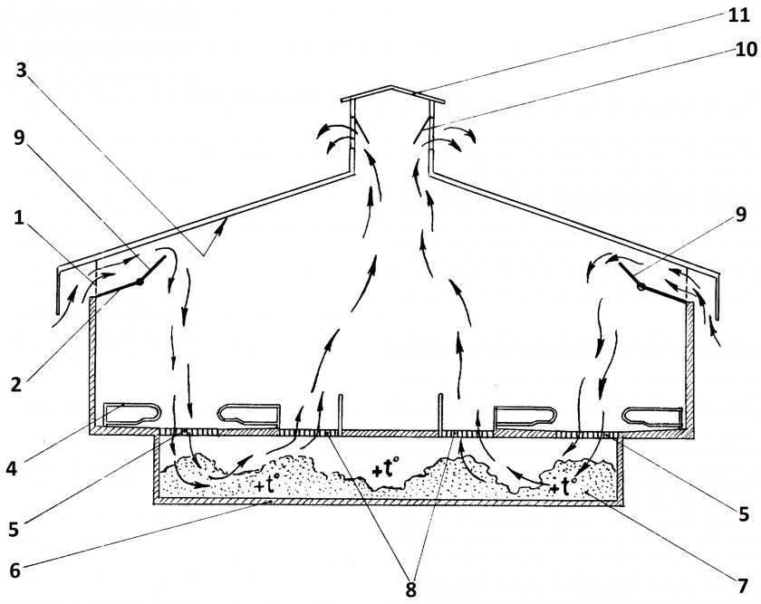 Как сделать вентиляцию в курятнике своими руками и ее схема