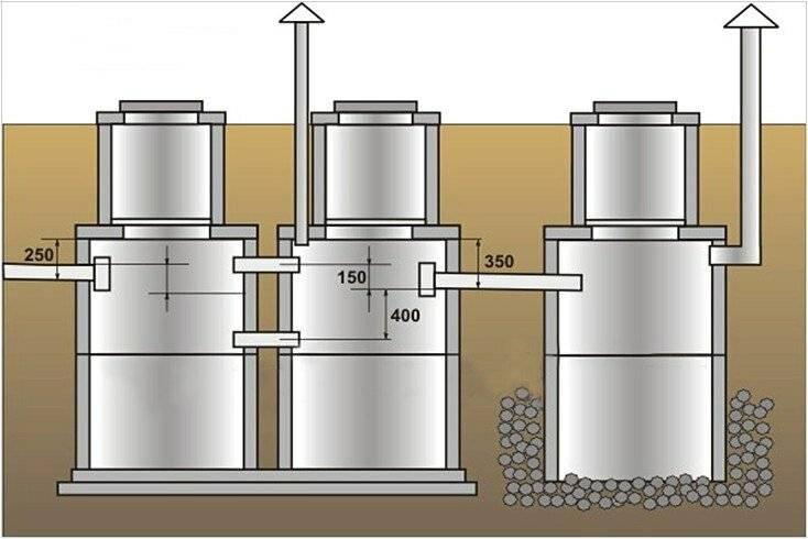 Установка бетонных колец для канализации  цена – в москве и области