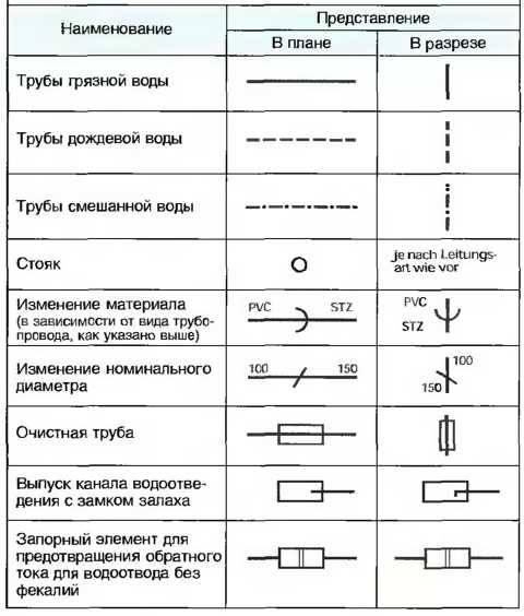Условные обозначения – технический язык инженеров