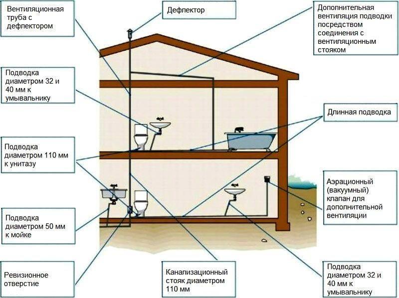 Как сделать канализацию в частном доме – монтаж и прокладка канализации своими руками