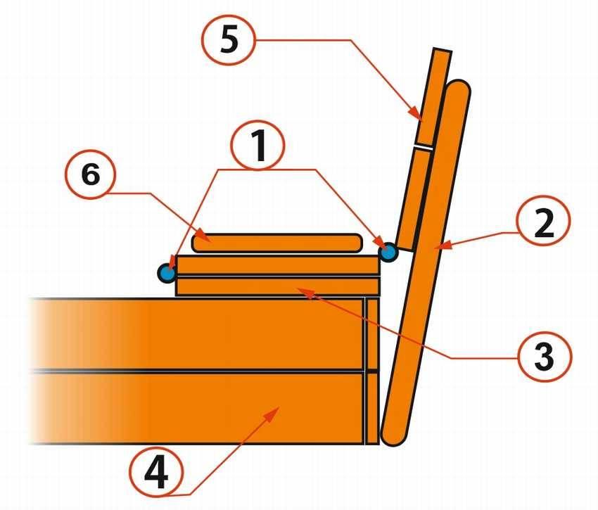 Песочница с крышкой-скамейкой своими руками: схема, чертежи, пошагово, фото песочница с крышкой-скамейкой своими руками: схема, чертежи, пошагово, фото