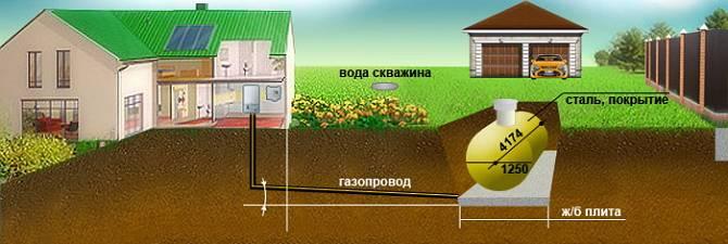 Газгольдер – расход газа в системе автономного отопления