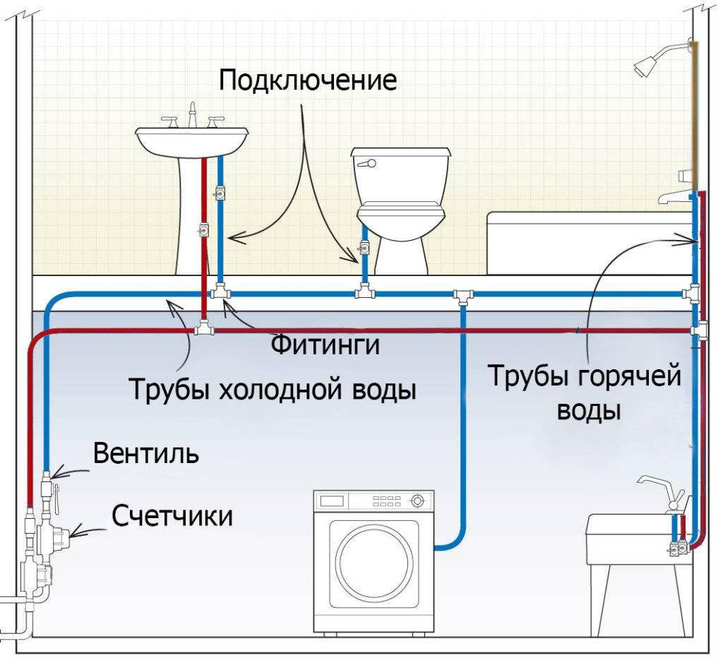 Схема устройства канализации в квартире