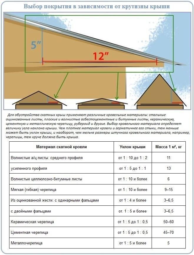 Профнастил - размеры для крыши