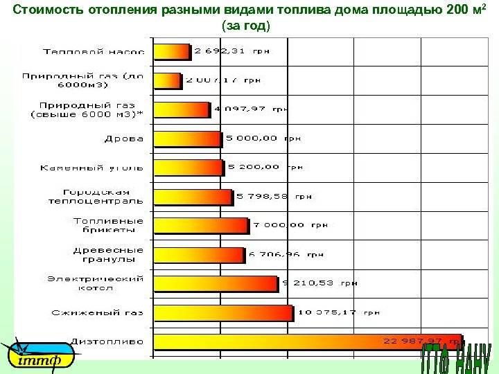 Электрическое отопление частного дома: стоимость эксплуатации и расход электроэнергии