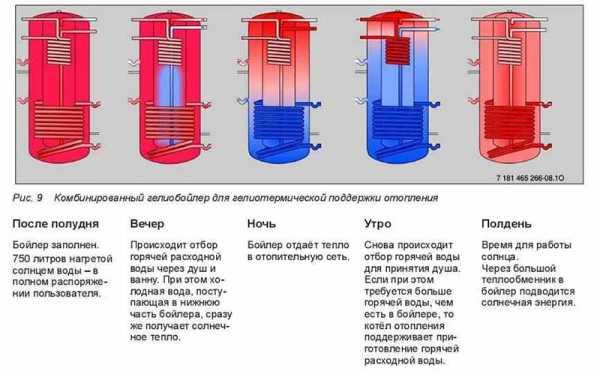 Что такое теплоаккумулятор для котлов отопления, принцип работы и типы