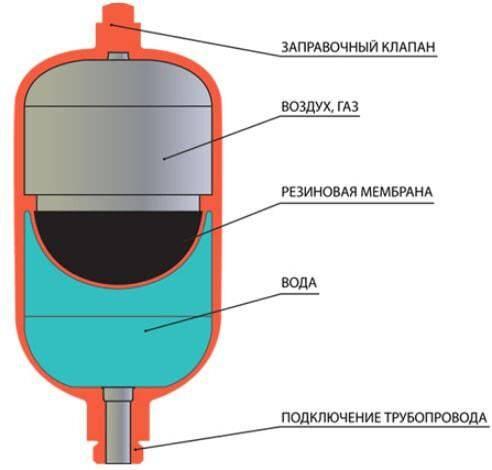 Установка гидроаккумулятора для системы водоснабжения: выбор агрегата и места размещения, порядок монтажа своими руками
