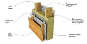 Цементно-стружечные плиты: свойства и характеристики, сферы применения, отзывы строителей и владельцев домов