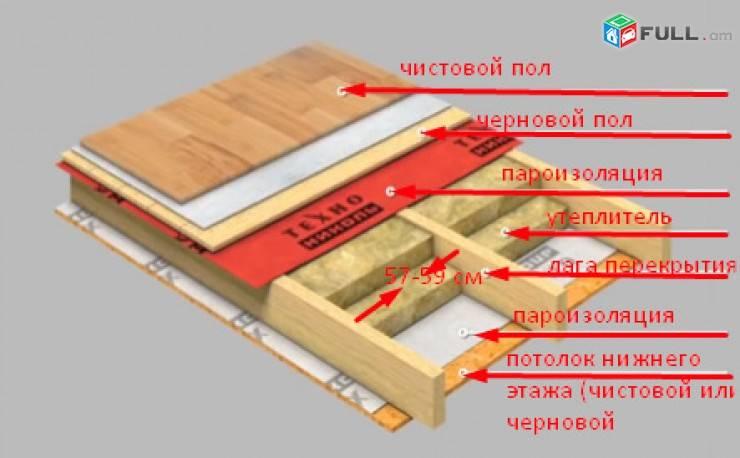 Утепление чердачного перекрытия по деревянным балкам и по железобетонной плите