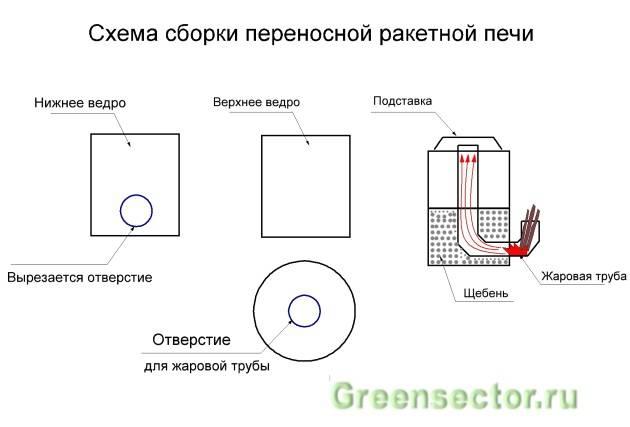 Реактивная печь для отопления (печь ракета) своими руками: схема, чертежи, пошаговая инструкция и прочее – ремонт своими руками на m-stone.ru