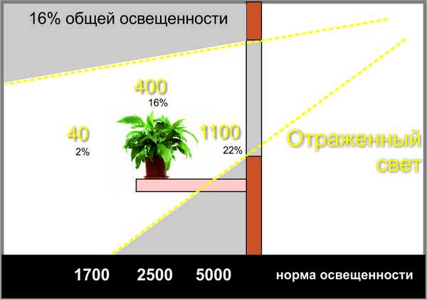 Светотехнические параметры и понятия. часть 1. справочная информация