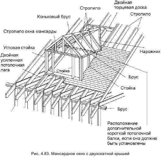 Окна в крыше (76 фото): как правильно называются, зачем нужно слуховое окошко в кровле, чертежи оптимальной конструкции для дома, установка и монтаж