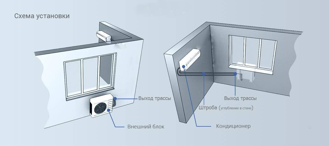 Разрешение и правила установки кондиционера на фасад многоквартирного дома