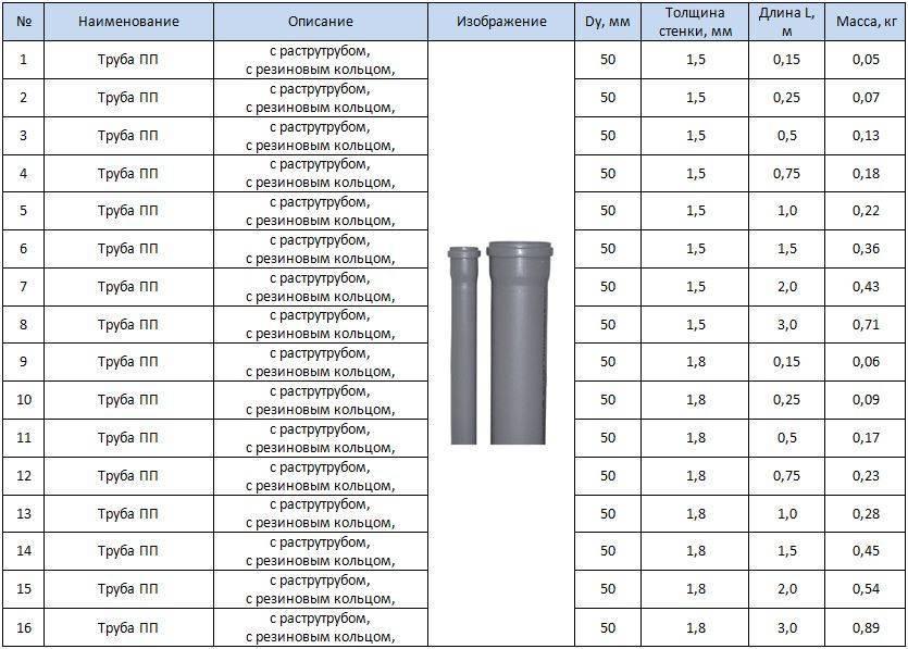 Трубы для канализации пластиковые: выбор материала и диаметра для внутреннего и наружного монтажа