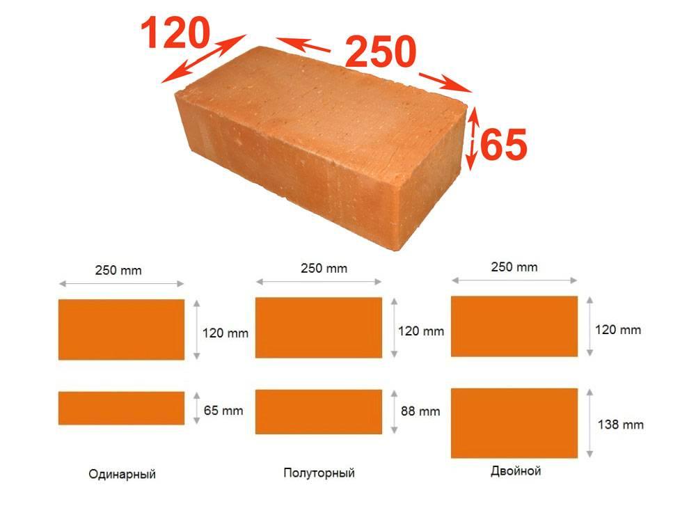 Удельный вес кирпича красного, шамотного, силикатного