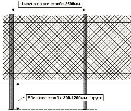 Как сделать забор из сетки-рабицы самостоятельно