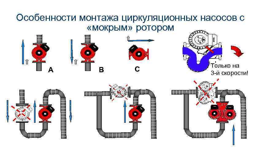 Установка насоса в систему отопления циркуляционного: подключение и монтаж, схема