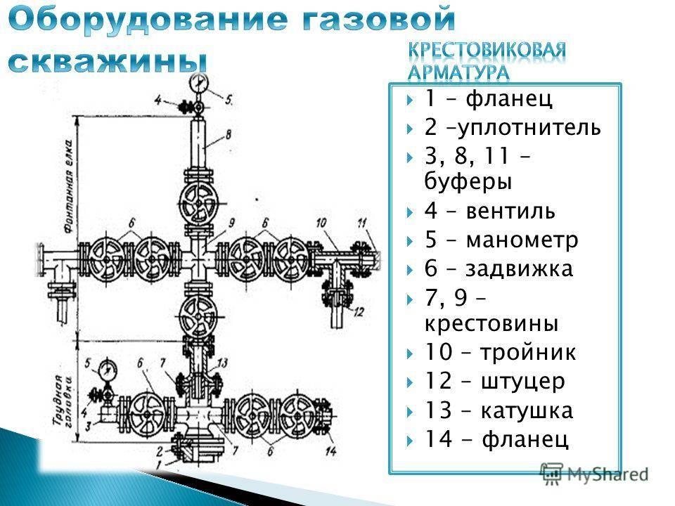 Самостоятельная обвязка скважины на воду