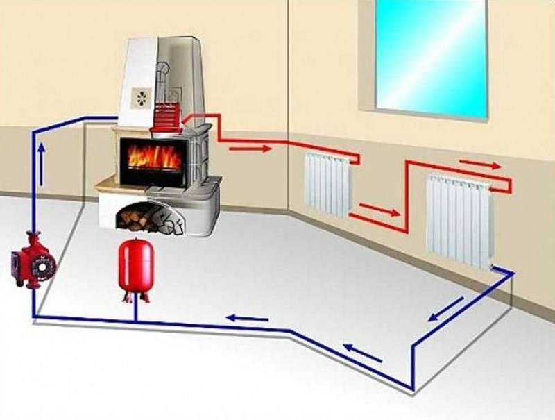 Делаем эффективное печное отопление с водяным контуром, сравнение его с паровым и воздушным