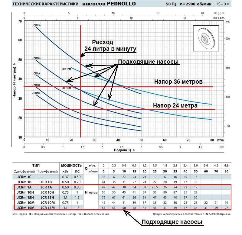 Как правильно рассчитать основные характеристики насоса для полива огорода