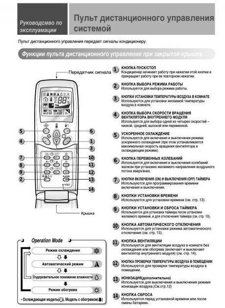 Обзор и отзывы о кондиционерах серии art cool и инструкции к ним - iqelectro.ru