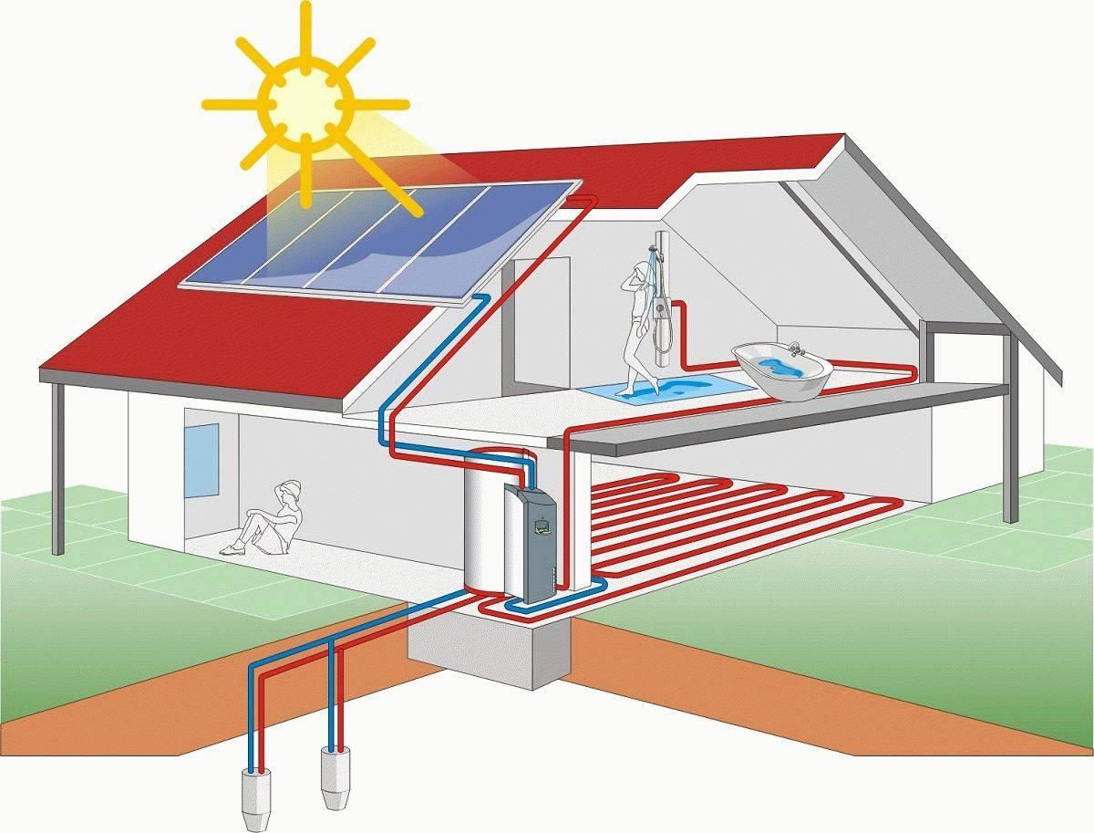 Экономичное отопление частного дома и квартиры – самые простые способы - самстрой - строительство, дизайн, архитектура.