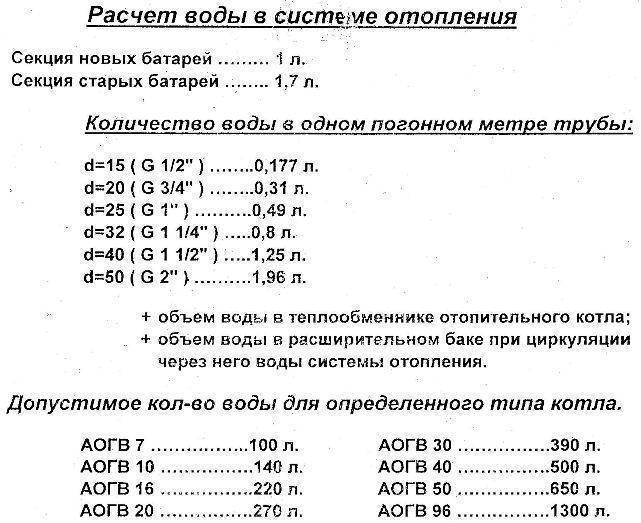 Как рассчитать объем теплоносителя в системе отопления, произвести расчеты тепловой мощности