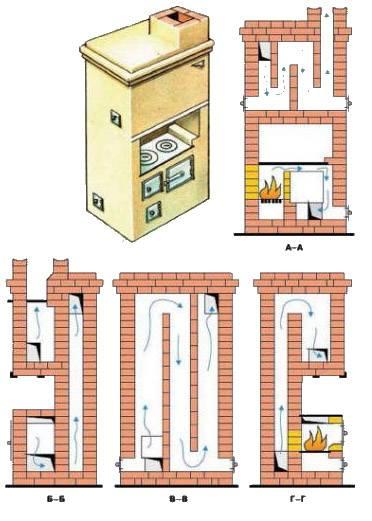 Кирпичные печи для дома с варочной плитой: чертежи с порядовками