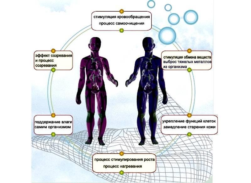 Влияние бытового и авто-кондиционера на здоровье человека