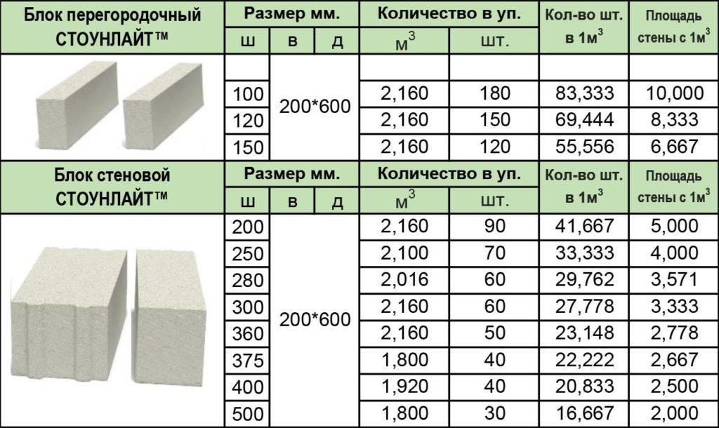 Вес пеноблока 600х300х200: стандарты, зависимость от плотности, таблица веса