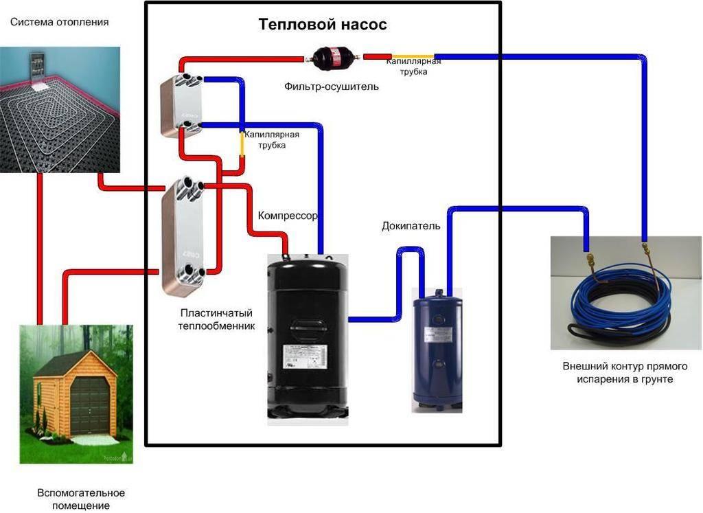 Тепловые насосы воздух-воздух для отопления дома