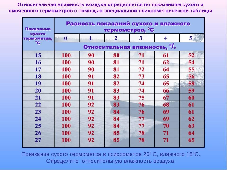 Таблица влажности воздуха от температуры
