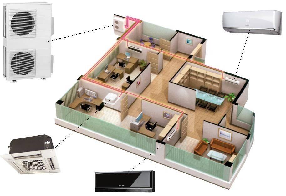 Мульти-сплит-системы: что это такое? устройство системы кондиционирования, выбор кондиционеров на 4 комнаты