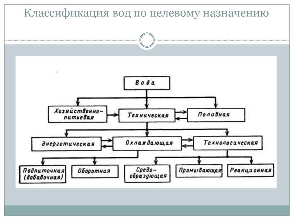 Водопотребители и водопользователи - логинова е.в. и др. гидроэкология