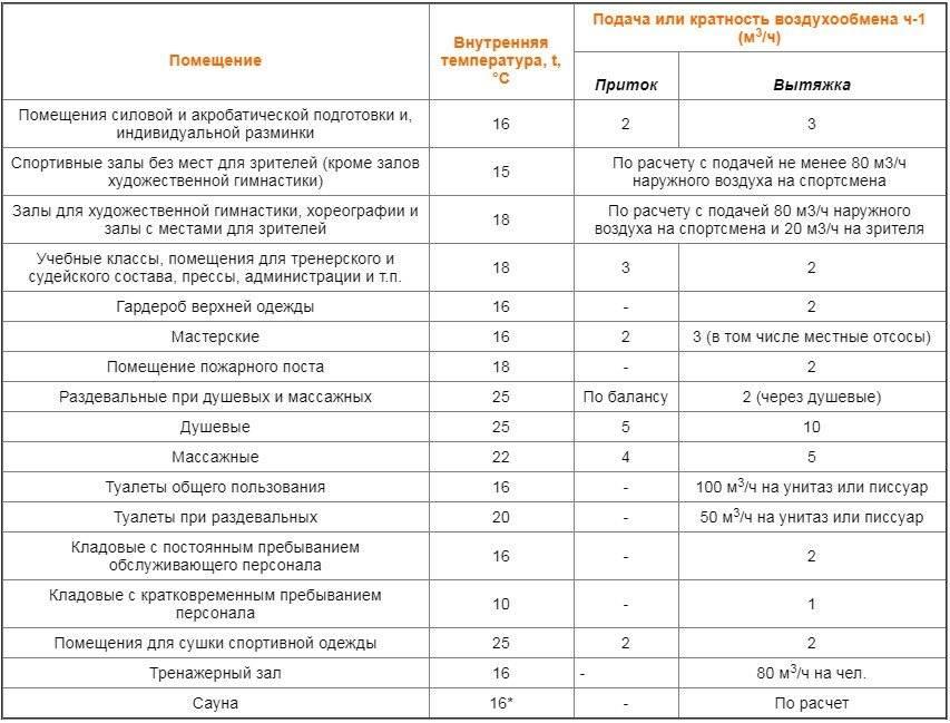 Санпин 2.1.2.2645-10 требования к условиям проживания в жилых зданиях и помещениях