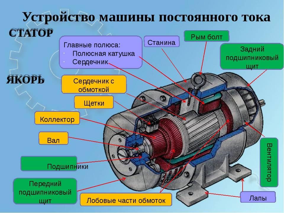 Машины постоянного тока: устройство и принцип действия, виды и схемы