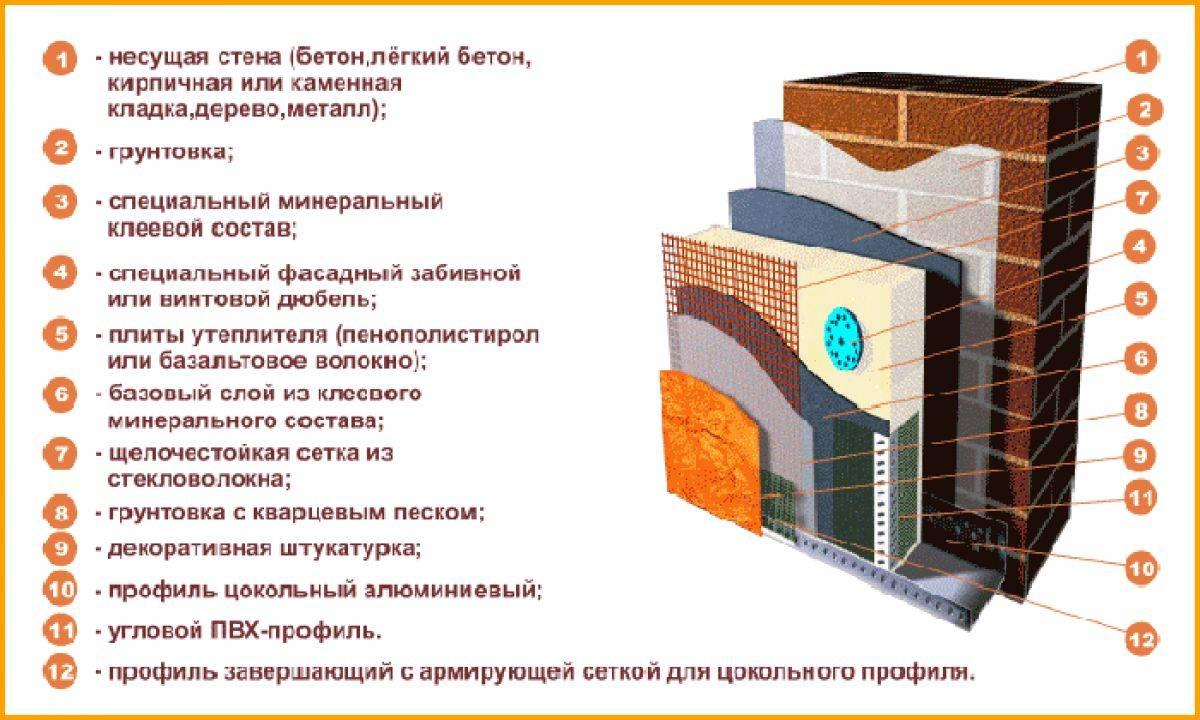 Монтаж сайдинга: технология и этапы установки   mastera-fasada.ru   все про отделку фасада дома