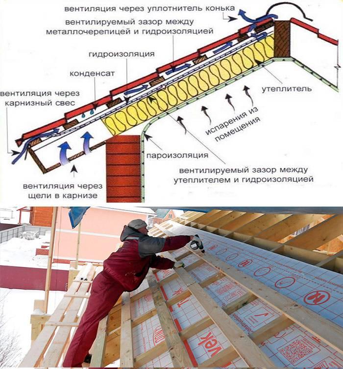 Крыша из металлочерепицы: технологии монтажа металлочерепицы своими руками