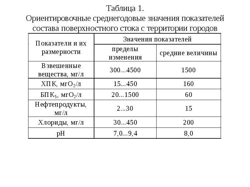 Состав и анализ хозяйственно-бытовых сточных вод