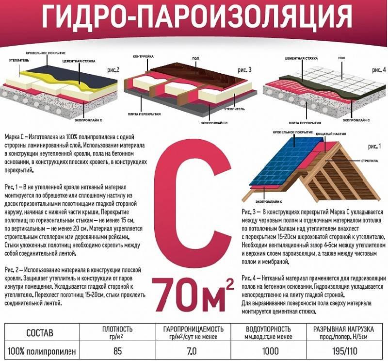 Современные гидроизоляционные материалы: выбор материала для разных целей