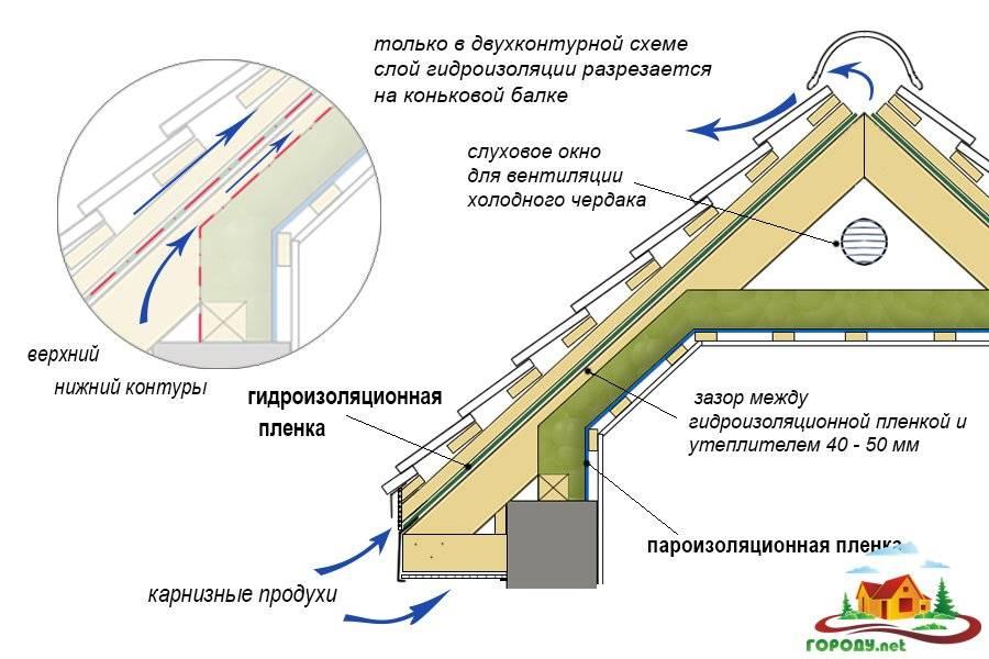 Вентиляция чердака в частном доме, почему возникает иней и конденсат, детали на видео и фото