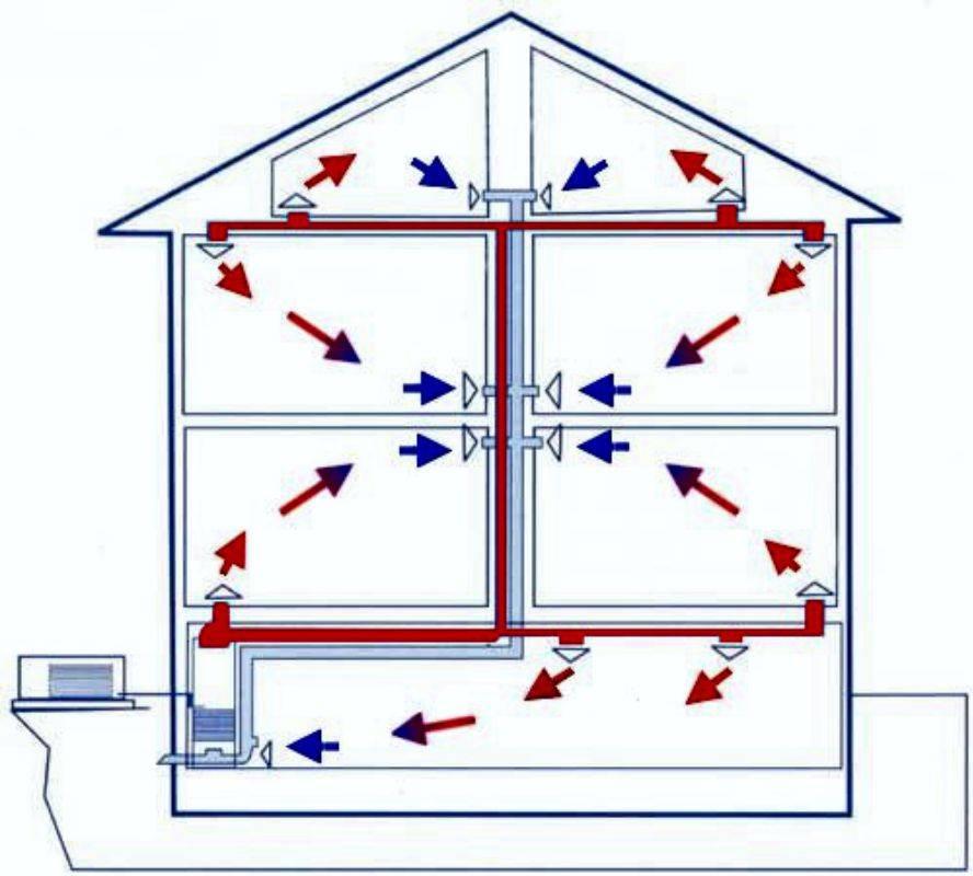 Воздушное отопление дома